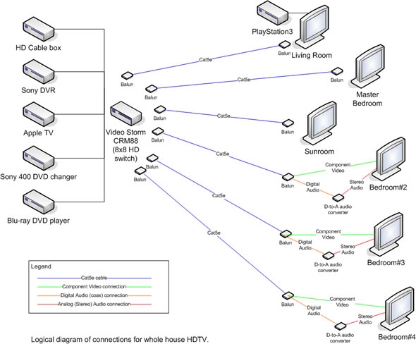 wiring diagram for apple tv wiring image wiring hometoys emagazine article whole house distributed hdtv on wiring diagram for apple tv